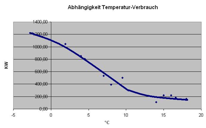 Abhängigkeit: Stromverbrauch der Luftwärmepumpe von Außentemperatur