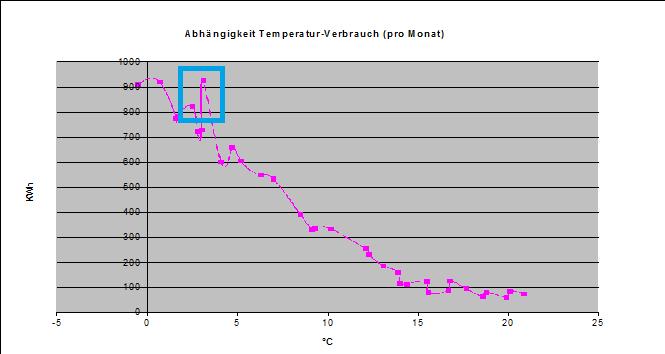 Luftwärmepumpe: Verbrauch in Abhängigkeit zu Heizungsfläche unf Temperatur