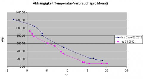 Abhaengigkeit: Aussentemperatur - Stromverbrauch der Luftwärmepumpe