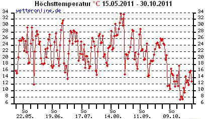 Höhsttemperatur (Statistik 06-10.2011)