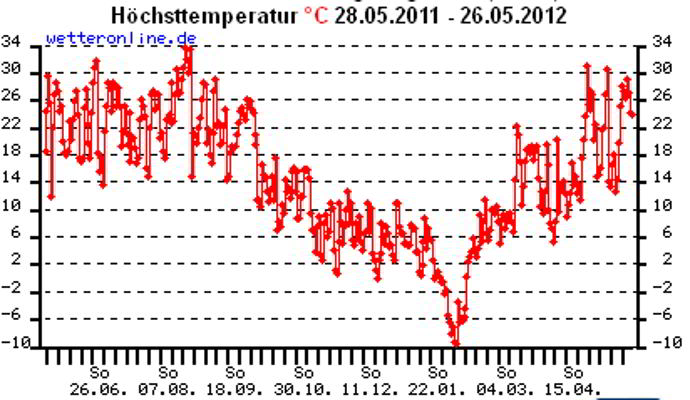 Statistik Höhscttemperatur