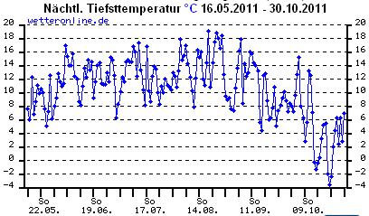 Tiefsttemperatur (Statistik 06-10.2011)